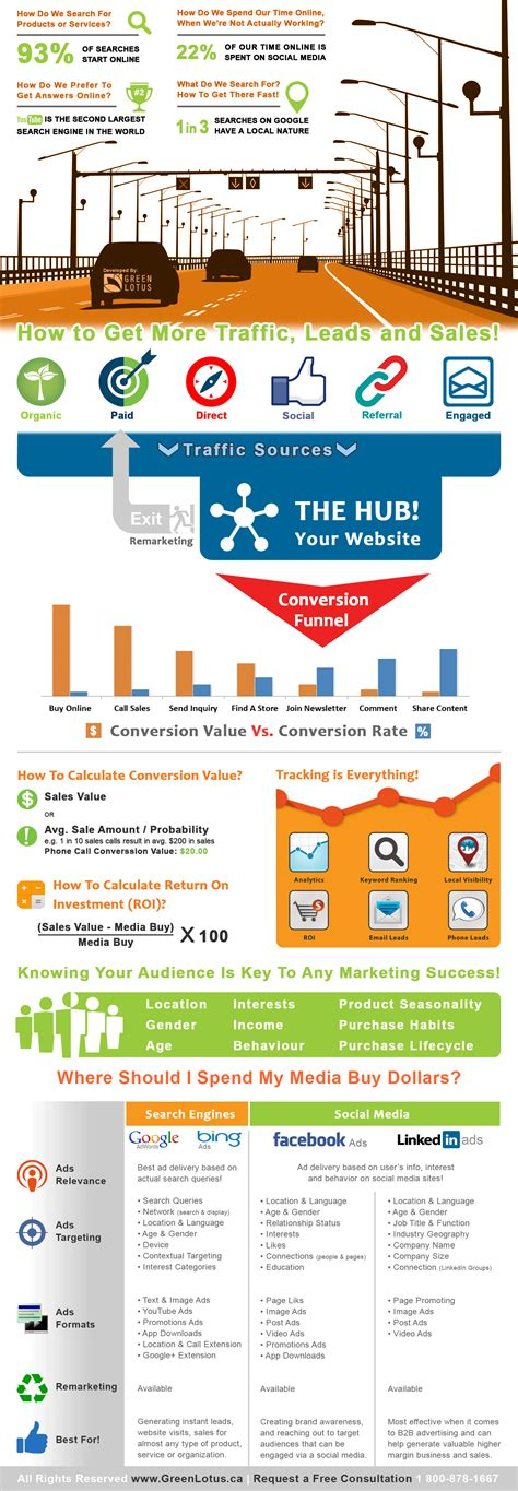 seo marketing plan infographic marketing plan infographics about the web