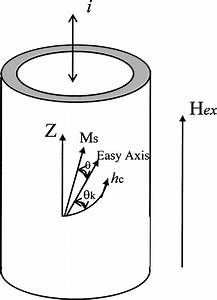 Schematic Diagram For The Rotational Magnetization Of A