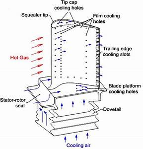 Gas Turbine Blade Cooling Schematic
