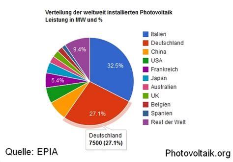 photovoltaikanlagen in deutschland entwicklung der weltweiten photovoltaik leistung in 2011