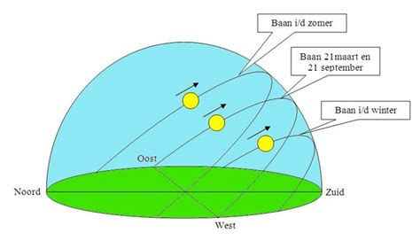 windrichting tuin vinden kaart op welke twee dagen in het jaar komt de zon exact op in