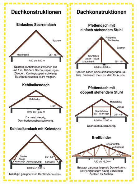 45 Grad Dachneigung by Dachneigung Einfamilienhaus Dachneigung