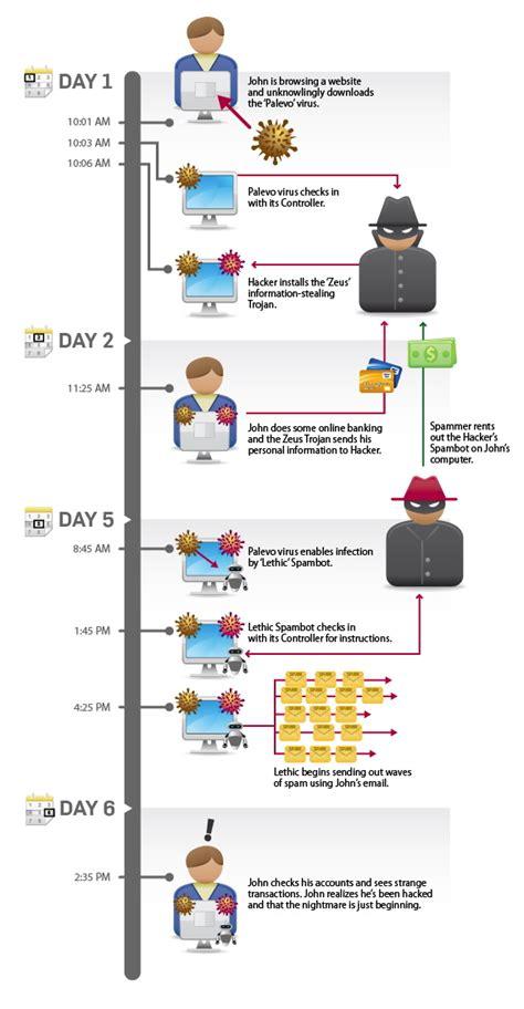Internet Security: An Epic Fail? - SiliconANGLE
