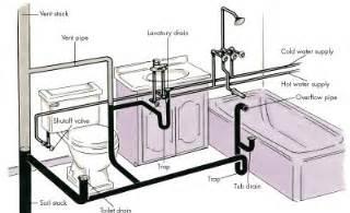 high rise kitchen faucet plumbing basics howstuffworks