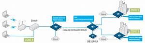 Wireless Office Network Diagram