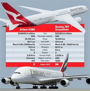 10 Years After Take Off And Qantas U0026 39  A380 Faces Problems