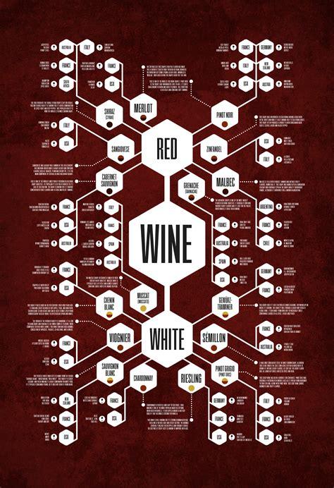 wine diagram  records  perplexing world