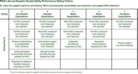 vendor scorecard p g launches supplier sustainability scorecard environmental leader