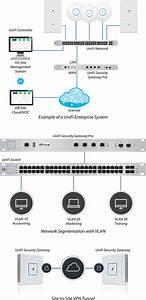 Ubiquiti Unifi Security Gateway Pro Usg