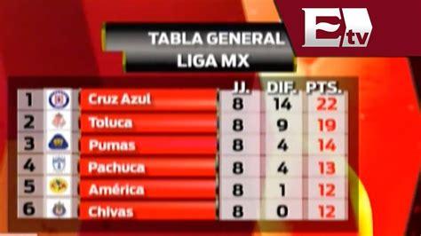 Tabla general de la Liga MX 2014 / Adrenalina - YouTube