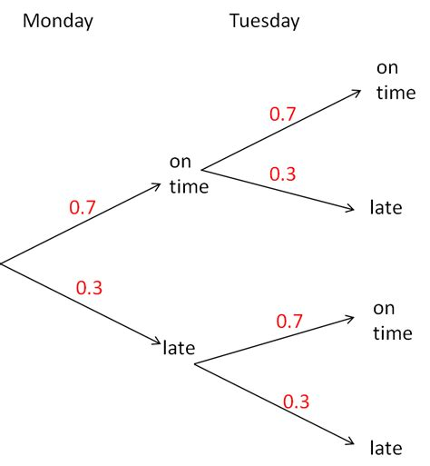 Probability Tree Diagrams (1) Worksheet Edplace