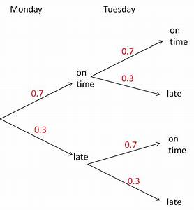 Probability Tree Diagrams  1  Worksheet