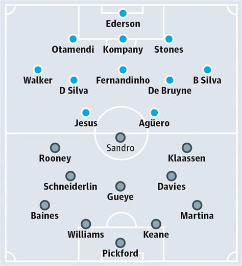 Man City Vs Everton line up and Channels - IPTV DAILY