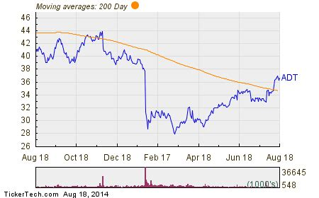Top Buys by Directors: Gursahaney's $303.3K Bet on ADT