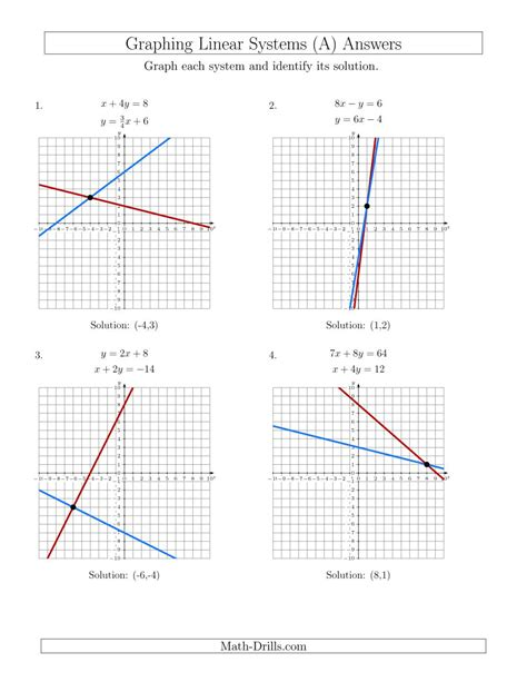 solve systems of linear equations by graphing mixed