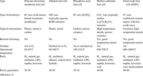 -characteristics Of Different Types Of Fuel Cells (source