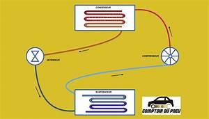 Fonctionnement Clim Voiture : entretien et recharge de votre climatisation voiture le comptoir du pneu ~ Medecine-chirurgie-esthetiques.com Avis de Voitures