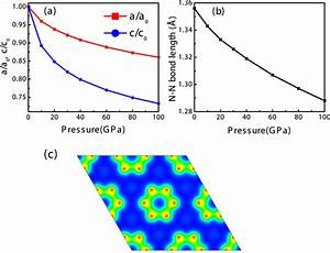 Variation Of Normalized Lattice Parameters Of P6  Mmm