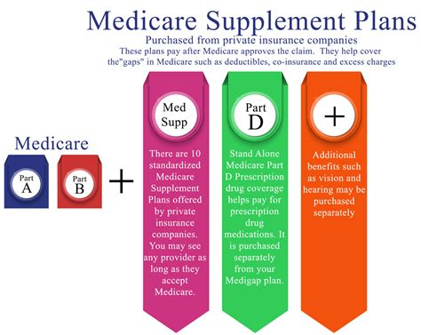 medicare insurance plans delval senior advisors