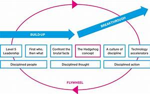 The Level 5 Leadership Flywheel  Adapted From Collins 2001