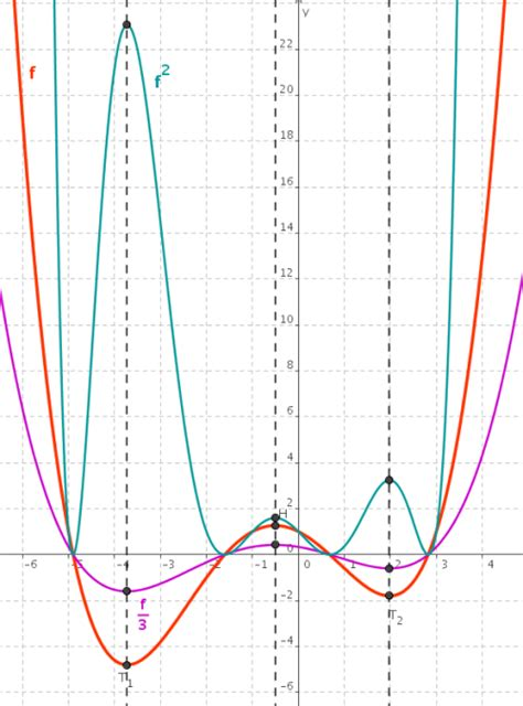 extremwertaufgaben mathematik