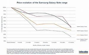 Samsung Galaxy Note 4 Price To Drop By 34  In Next 3