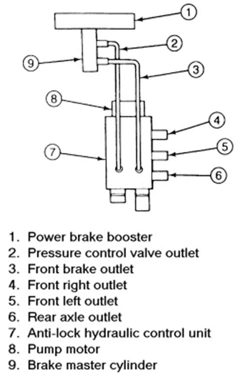 repair anti lock braking 1987 ford taurus auto manual repair guides 4 wheel anti lock brake system abs general information autozone com