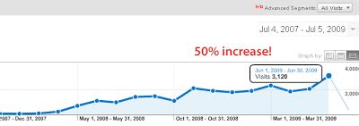 increase  blog traffic    support