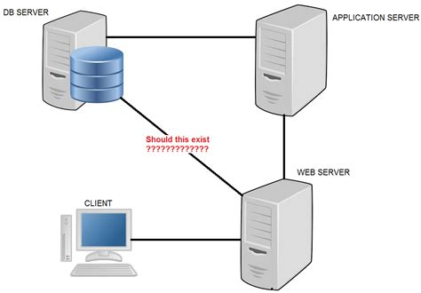 web application server  thoughts    web