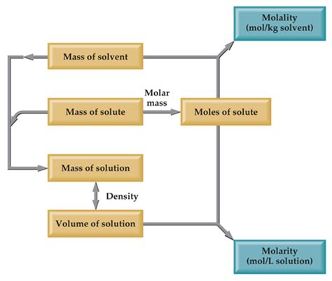Methods Of Expressing The Concentration Of A Solution  Study Material For Iit Jee Askiitians