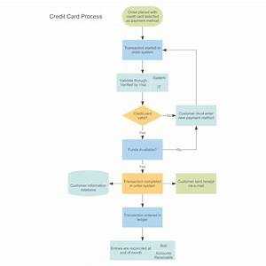 Credit Card Order Process Flowchart