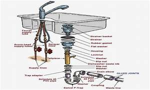 Plumbers Putty Or Rubber Gasket Bathroom Sink Drain