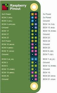 Building Raspberry Pi Controllers  Interactive Graphics