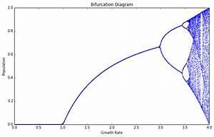 Lorenz System Bifurcation Diagram