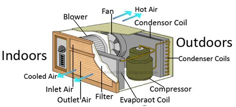 Mechanical Technology Working Window Air Conditioner