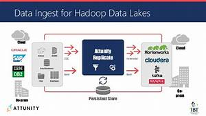 Bring Your Sap And Enterprise Data To Hadoop  Kafka  And