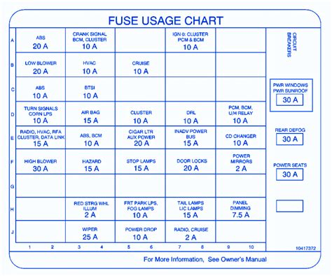 Oldsmobile Fuse Block Diagram by Oldsmobile Intrigue 2008 Mini Rear Fuse Box Block Circuit