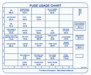 Oldsmobile Intrigue 2008 Mini Rear Fuse Box  Block Circuit Breaker Diagram  U00bb Carfusebox