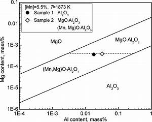 Stability Phase Diagram Of Mgo   Mn  Mg O U00b7al2o3   Al2o3