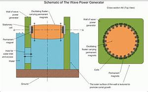The Vertical Axis Oscillating Wave Power Generator