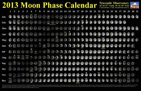 moon phase calendar newcastle observatory