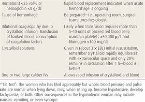 Transfusion Of Blood Products For Obstetrical Hemorrhage