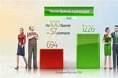 статистика браков и разводов в россии 2019 росстат