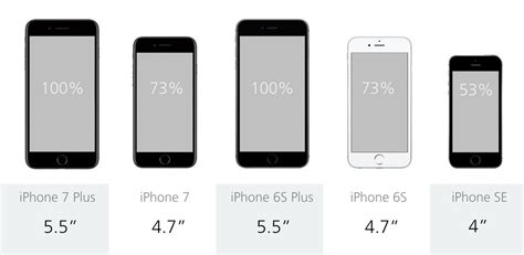 iphone 6s screen size comparing the five current iphones iphone 7 plus vs 7