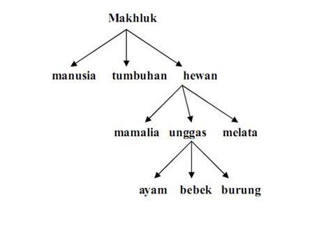 Contoh Skema Rapat by Kumpulan Kosa Kata Bahasa Indonesia