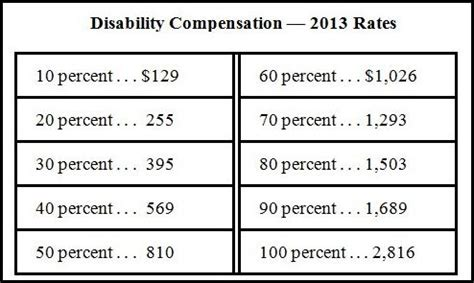 va survivors pension rate table va disability compensation increases in 2013