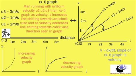Velocity definition and acceleration definition in graph ...