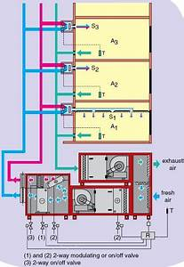 Air Conditioning System Configurations