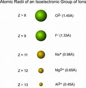 Sizes of Ions