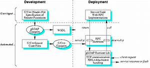 Gsoap  Soap  Xml Web Services And Xml Data Bindings For C